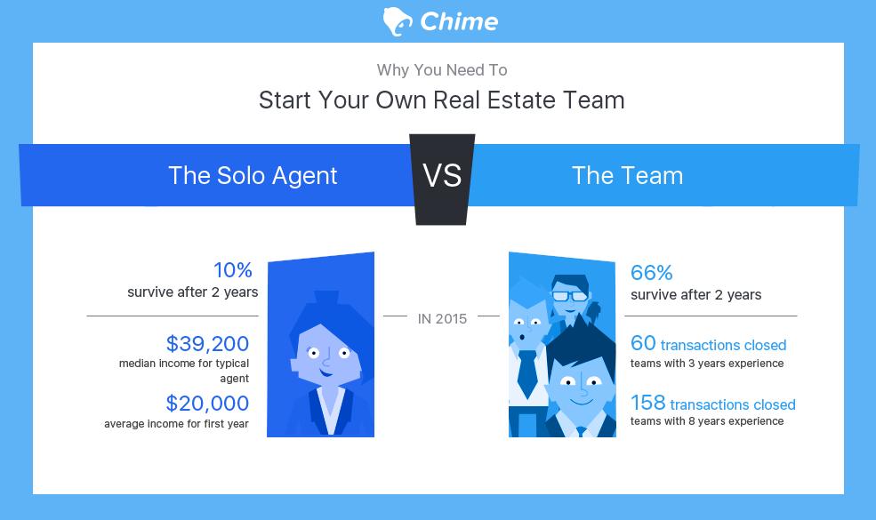 real estate teams ebook
